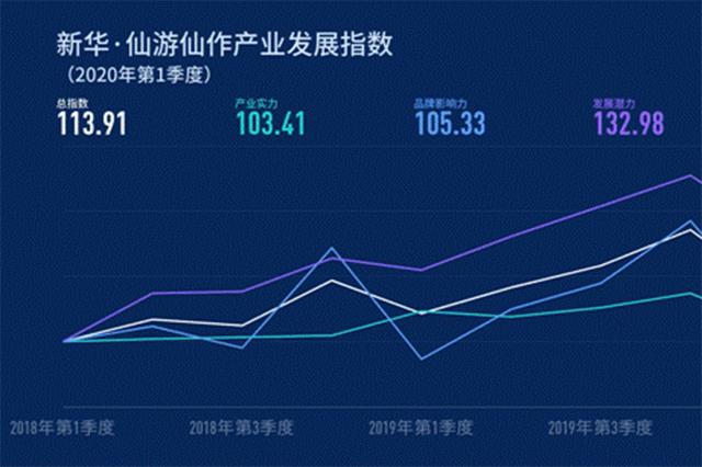 《新华•仙游仙作产业发展指数报告(2020 年第 1 季度)》正式发布