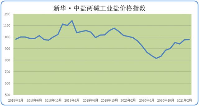 新华财经?指数∣3 月份新华?中盐两碱工业盐价格指数微幅上扬
